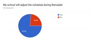 School Schedule Survey Results