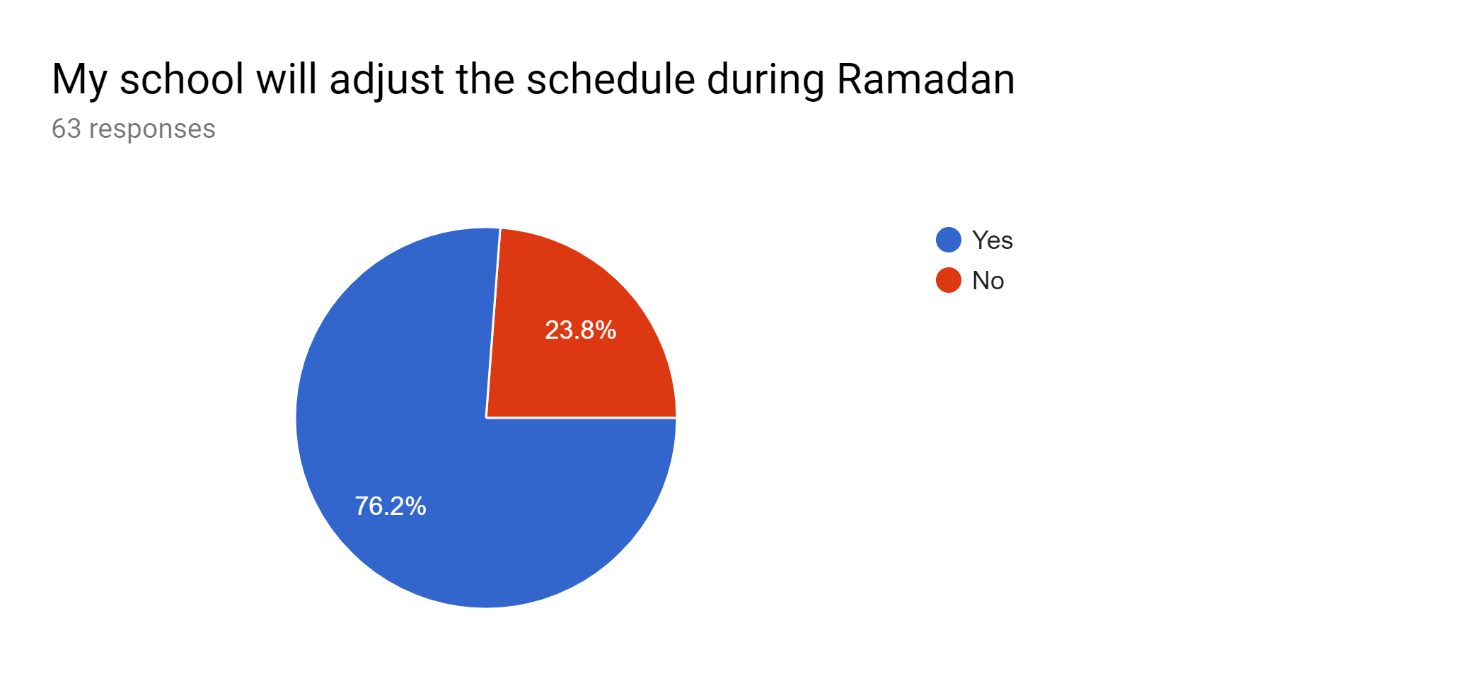 Ramadan Schedule Survey Results