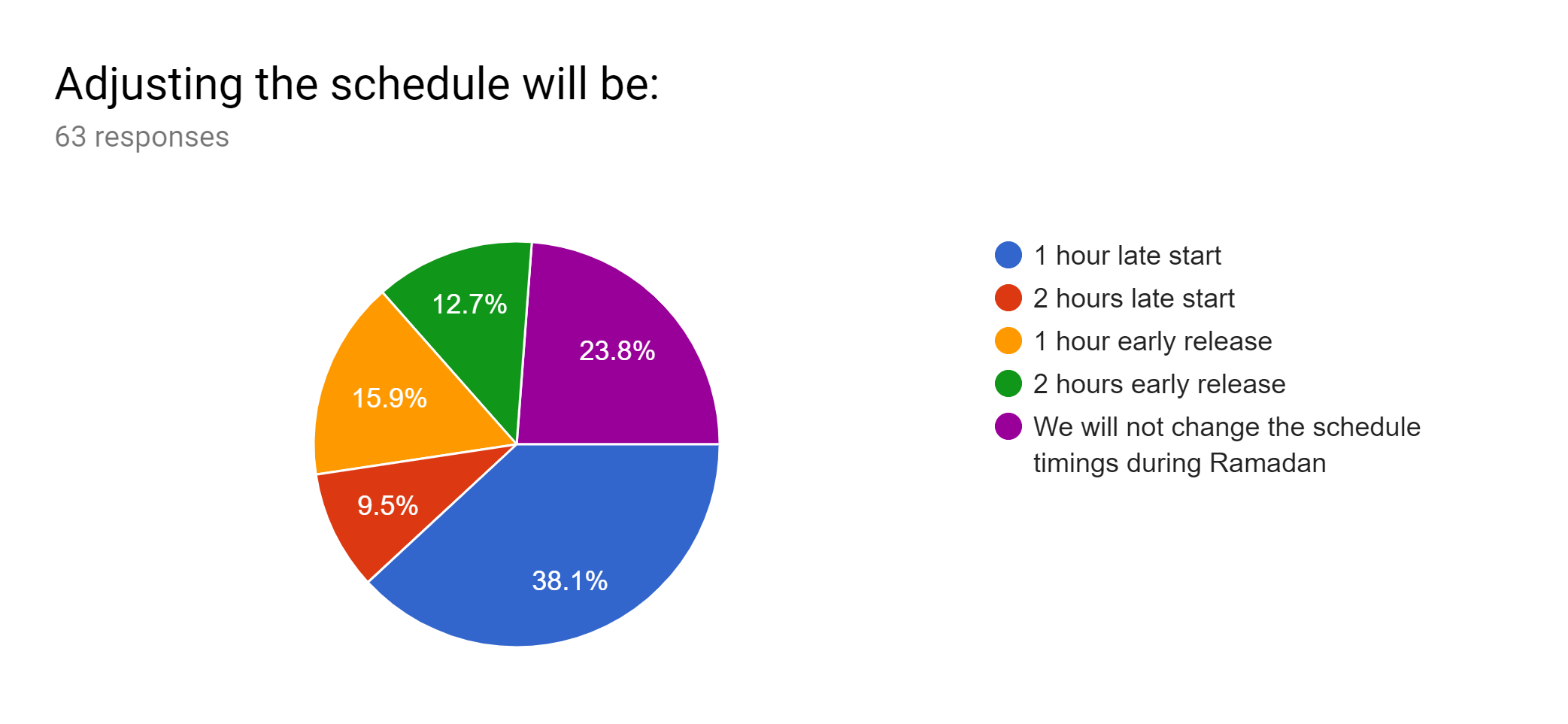 Schedule Changes Survey Results