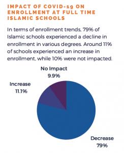 79% Schools reported Enrollment decline- pie graph