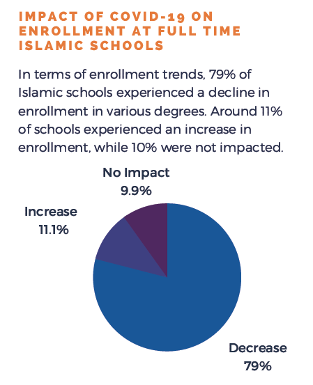79% Schools reported Enrollment decline- pie graph
