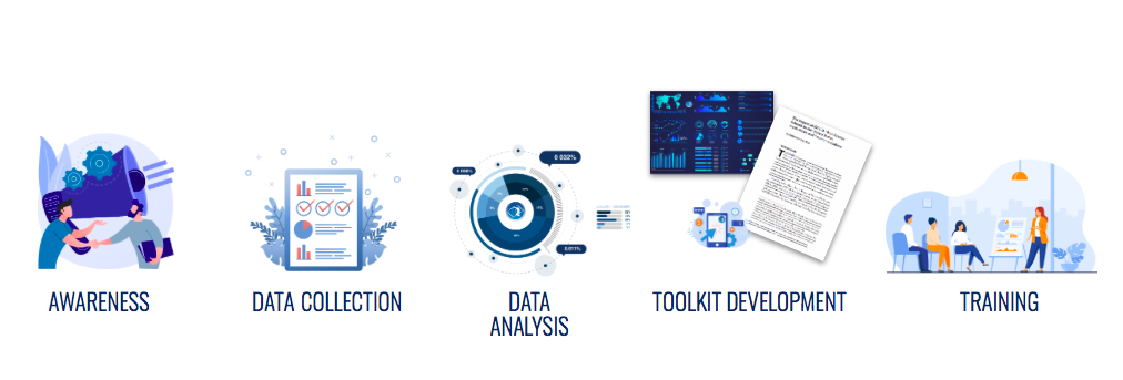 Research Phases: Awareness, Data collection, Data analysis, Toolkit development and Training