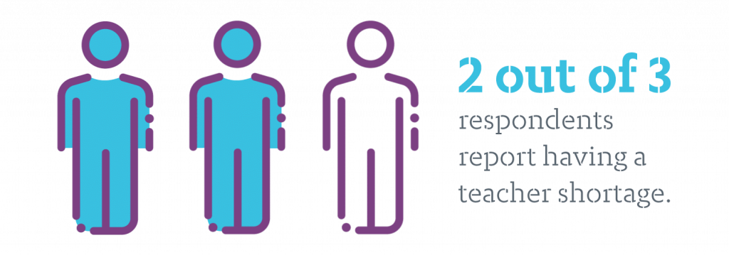 2 out of 3 respondents report teacher shortage