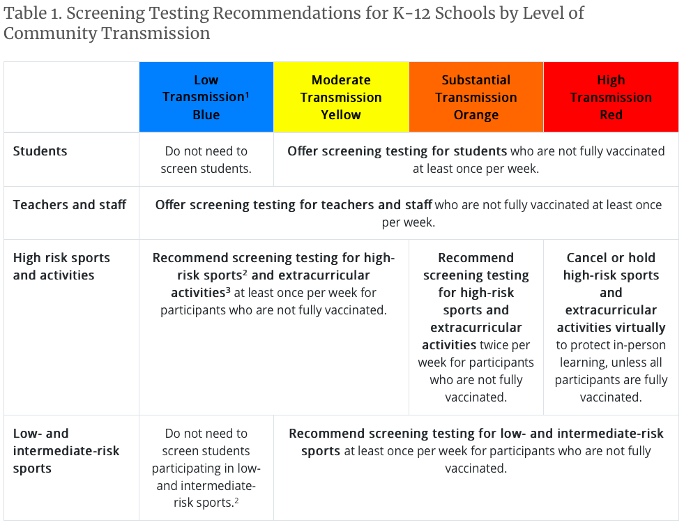 Screening Testing Recommendations by CDC